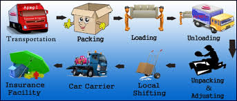 Cargo & Packers Movers all India