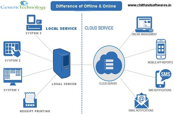 Generic Chit Fund Software Difference Between Offline Online in  listed under Services - Computer / Web Services