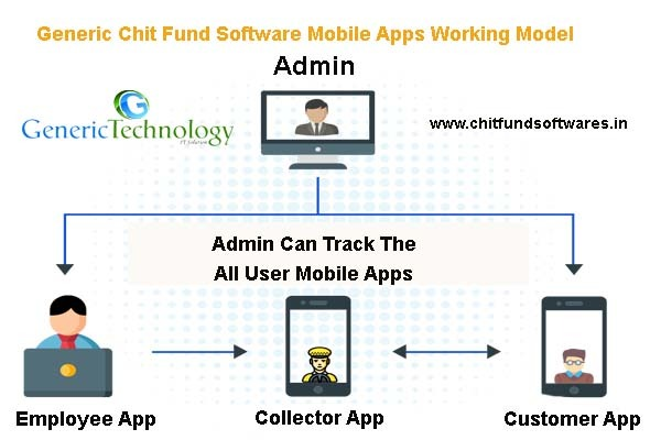 Generic Chit Fund Software Android Mobile Application Working Models in  listed under Services - Computer / Web Services