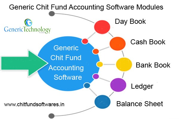 Generic Chit Funds Accounting Software Modules in  listed under Services - Computer / Web Services