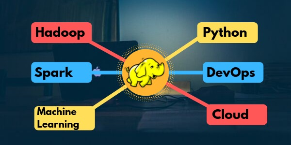 Big Data Hadoop Training in Gurgaon in  listed under Education - Training Centers