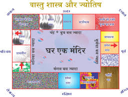 Vastu Consultant in Delhi,Ancient Vastu of India,www.vastupeace.com